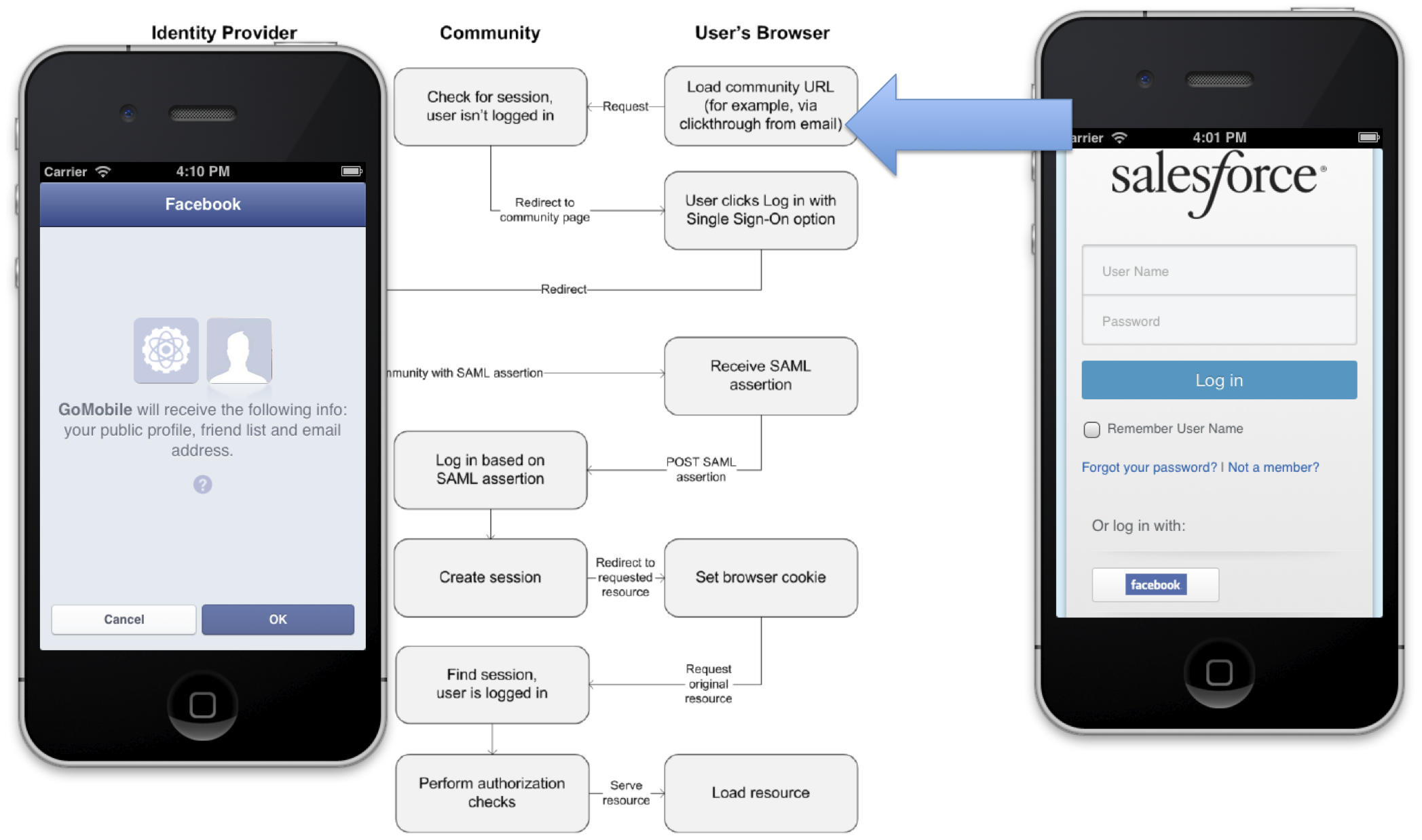 More details:   Understanding the User-Agent OAuth Authentication Flow
