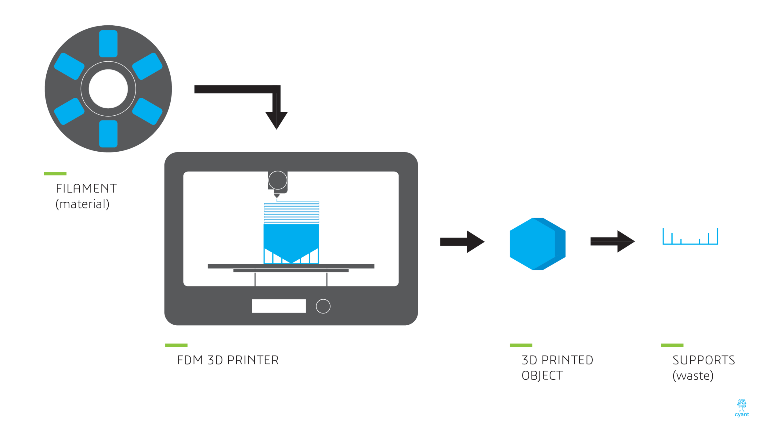 Overview of the FDM Printing with supports. (Source: Cyant)