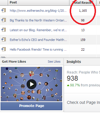 Huge Boost in Facebook Page views thanks to you during our April Campaign!