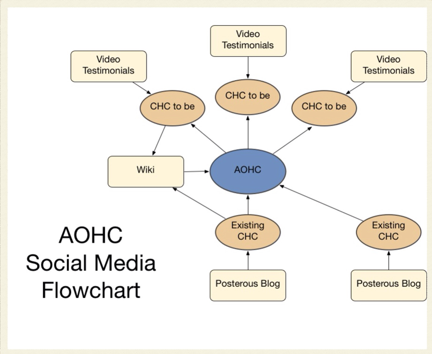 Social Media in Development - An early strategy session with the Association of Ontario Health Centres.