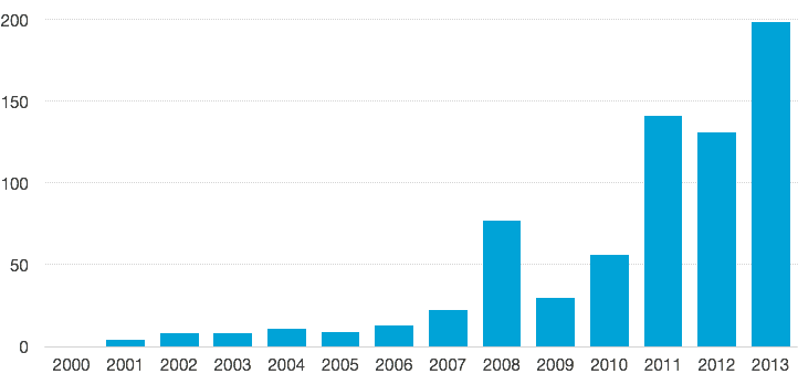 Google Scholar results for papers that mention N50 length. 2000–2013.