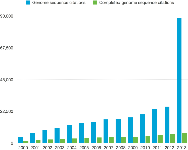 Google Scholar results for papers that mention genome sequences or assemblies vs those that make mention of 'completed' genome sequences or assemblies. 2000–2013.