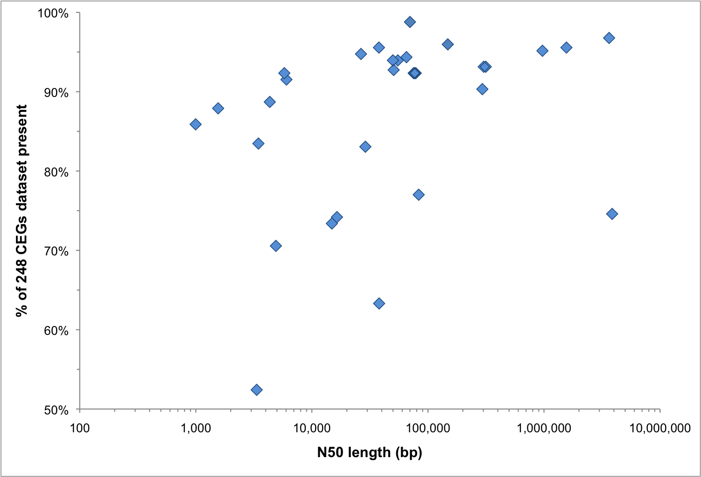 Figure 1. CEGMA results vs N50 length for 32 genome assemblies. Click to enlarge.