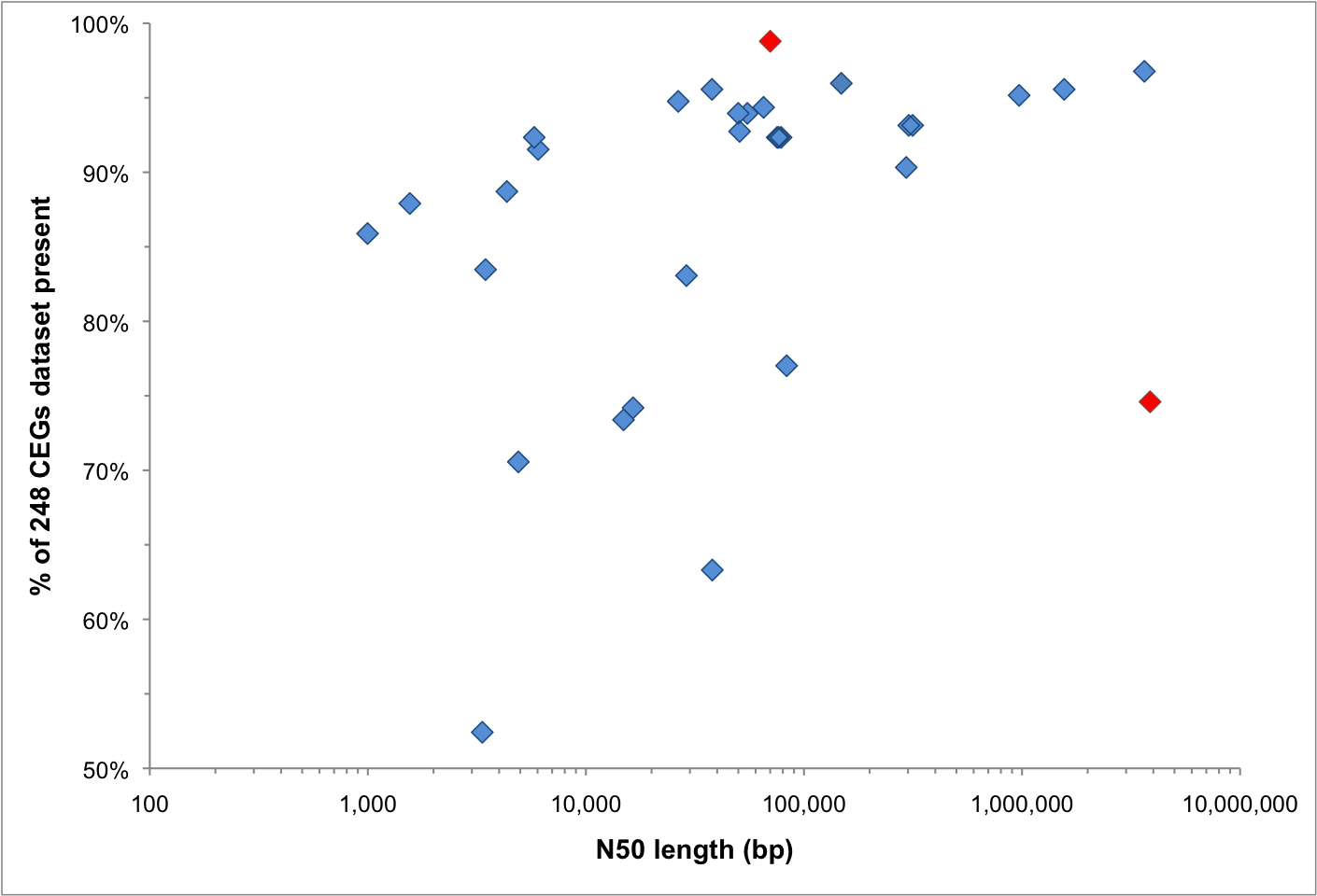 Figure 2: CEGMA results vs N50 length — red data points highlight assemblies with highest values of %248 CEGs or N50 length. Click to enlarge.