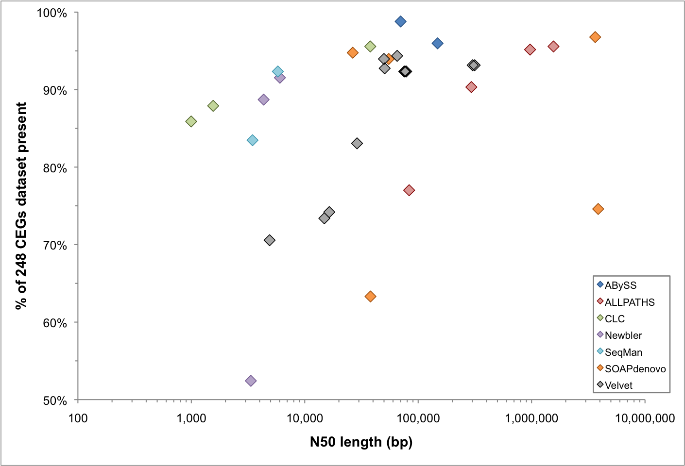Figure 3: CEGMA results vs N50 length — colors refer to different assemblers used as the principle software tool in the assembly process. Click to enlarge.