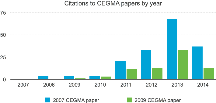 Growth in citations to the two CEGMA papers.