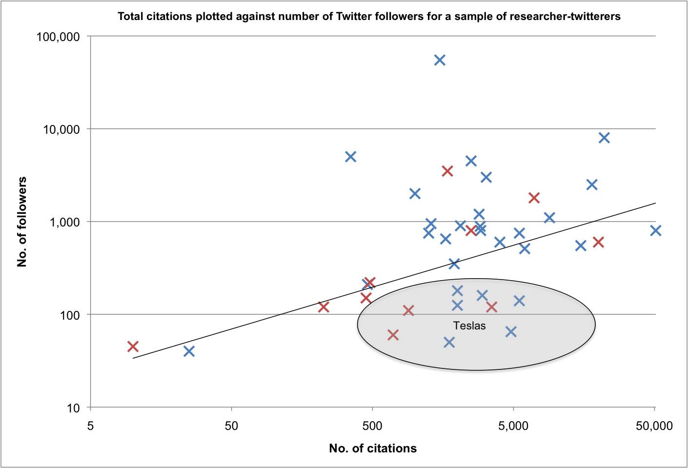 Figure 1: Twitter followers versus number of scientific citations for a sort-of-random sample of researcher tweeters