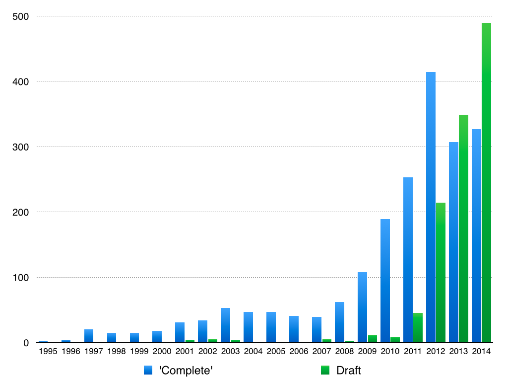 Number of papers indexed by Google Scholar that include the phrases 'Complete genome sequence' or 'Draft genome sequence' in their titles.