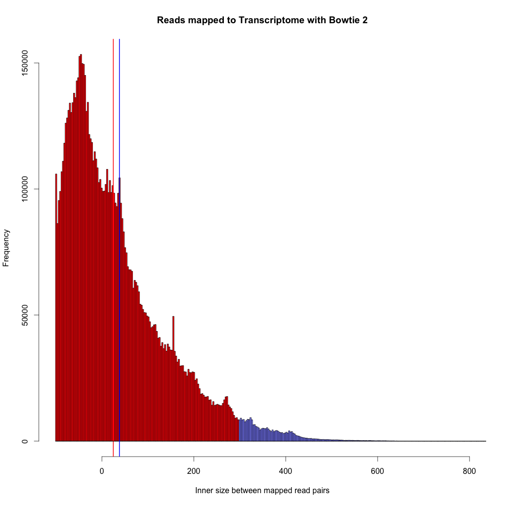 Thicker red line indicates mean of dataset with -X 500, thicker blue line indicates mean of dataset at -X 2000.