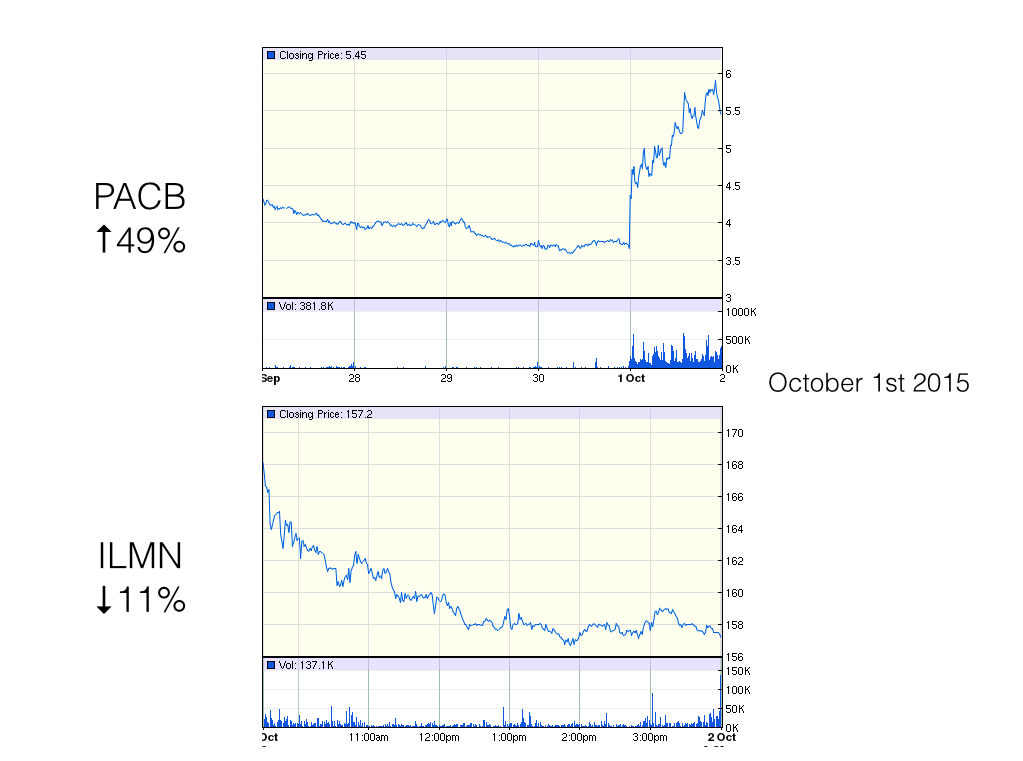 Figures from Google Finance