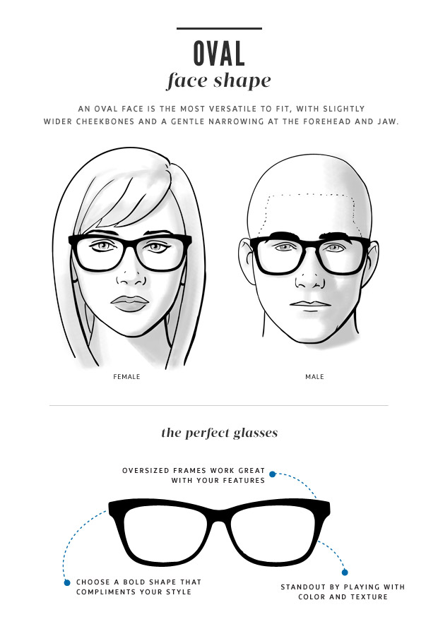 Oval shaped faces have a slightly curved jawline that is a little more narrow than the forehead and the check bones are high and angled. This is considered the most versatile face shape. With this face shape your options are fairly open, both square and round frames would be complimentary. The only thing to avoid would be oversized frame shapes as they would take over the face and you would get lost behind them.