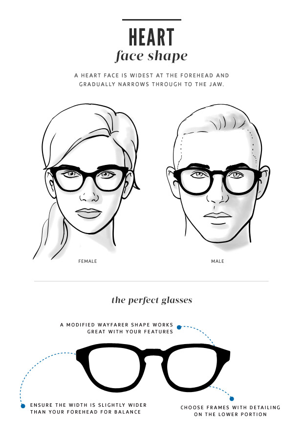 Heart shaped faces would have a broad forehead that extends down to a small chin and have high and angled check bones. Frames that work well for this face shape are oval and round shapes along with light colored thin frames to add balance. Avoid top heavy styles and dark colors.