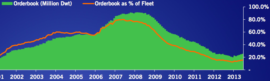 Product tanker order book as a percentage of the global fleet. Source: Jeffries