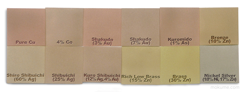 Copper alloys: Copper; Copper (w/Cobalt); Shakudo (w/gold); Kuromido (w/Arsenic); Bronze and Brass (w/Zinc); Shiro Shibuichi, Shibuichi and Kuro Shibuichi (w/Silver); Nickel Silver (w/Nickel and Zinc).
