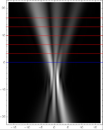 Fig 3: Reconstructed Beam profile