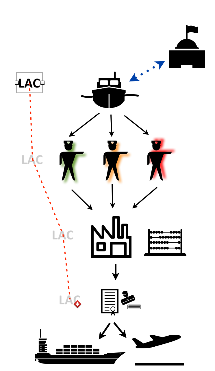 """The """"Landing Authorisation Code"""" (LAC) trip along the system... (if it only was so simple)"""