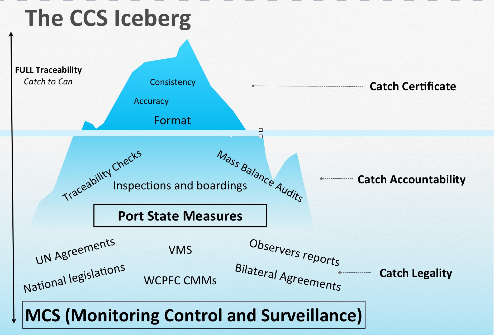 CC iceberg.png