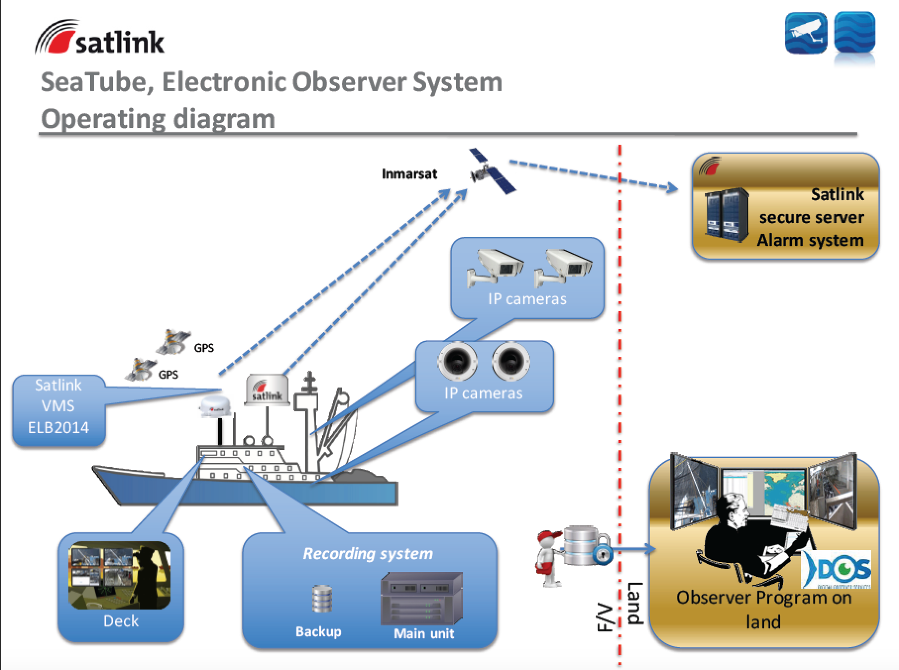 Schematic of an Electronic Monitoring System