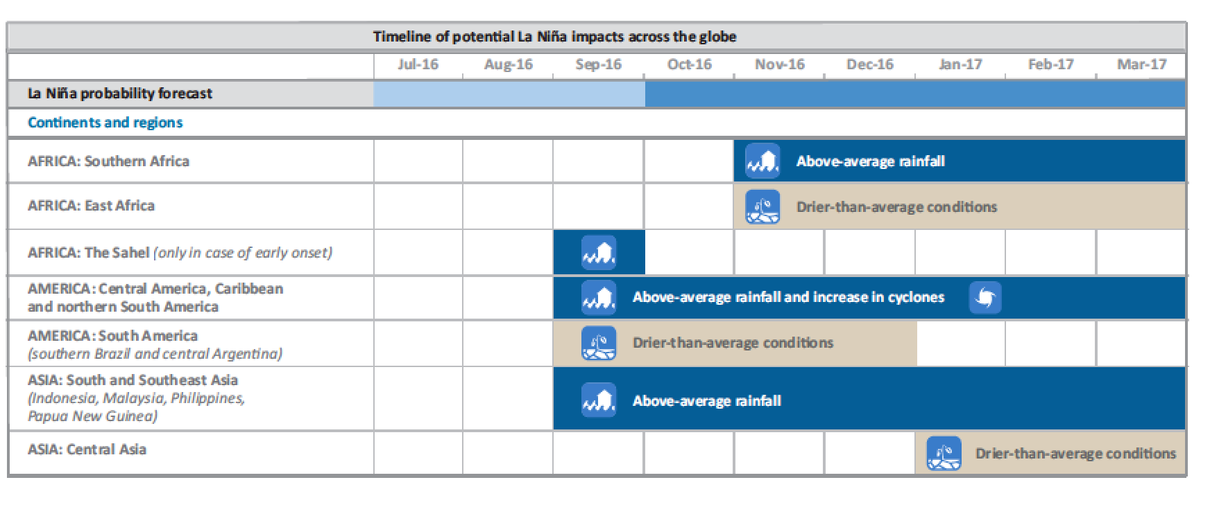 The diagram illustrates a potential timeline of La Niña-induced impacts across different regions based on the usual pattern observed during La Niña years.