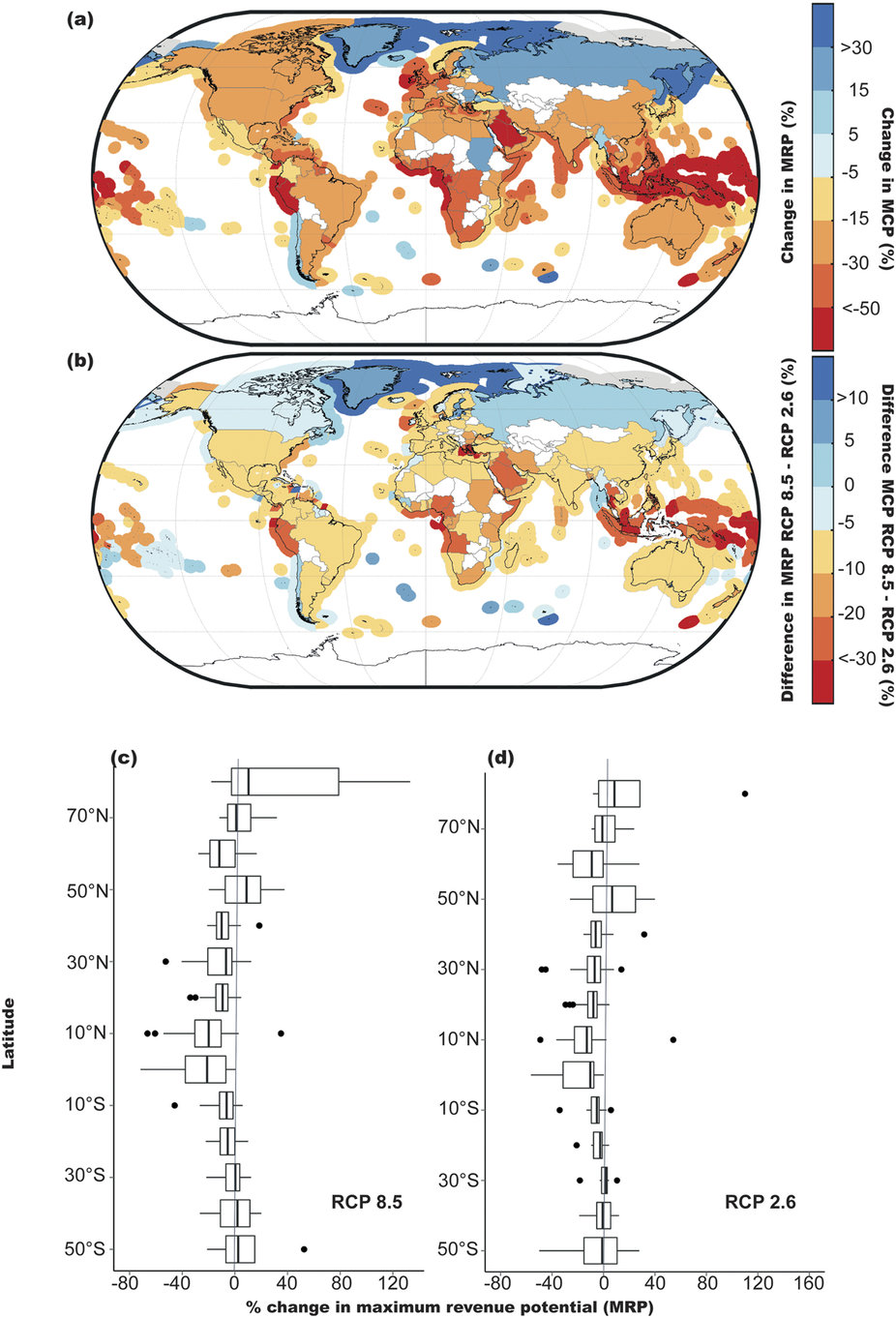 Impacts of climate change on MCP and MRP by the 2050 s (average between 2041–2060) relative to the 2000 s (average between 1991–2010)