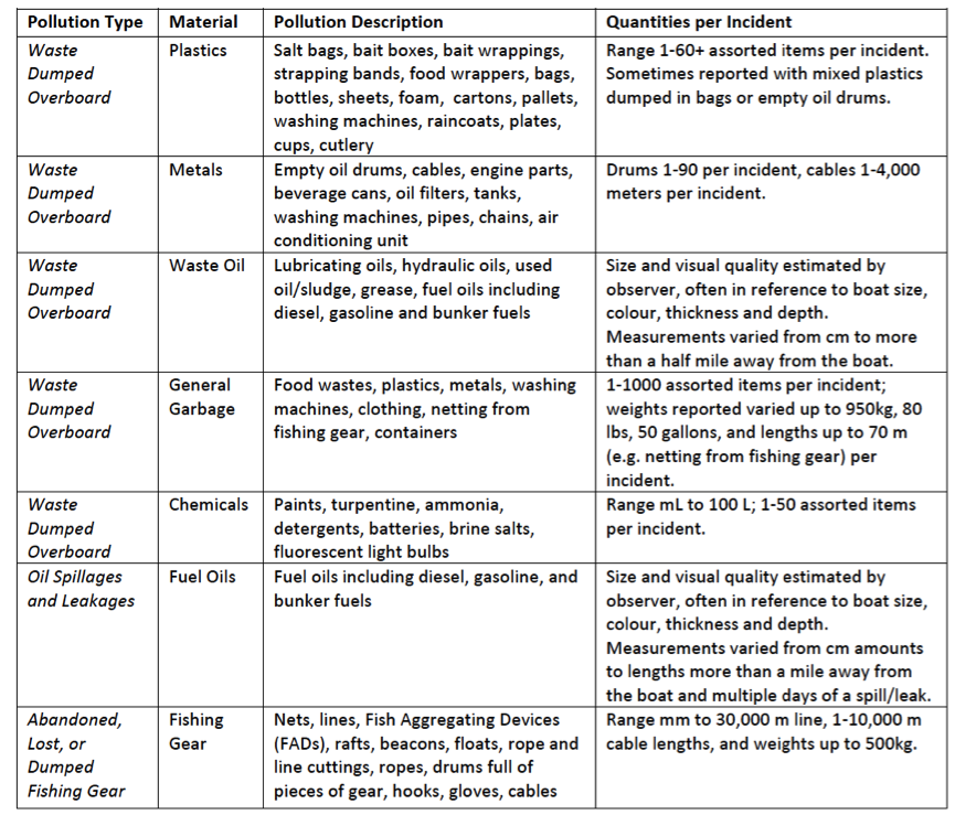 Table 1. Summary of Written Pollution Descriptions and Quantities as Reported by Observers