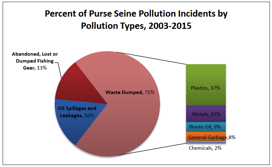 Figure 2. Percent of Purse Seine Pollution Incidents by Pollution Types, 2003-2015
