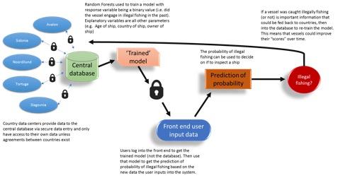 A model for IT-based risk assessment for Vessel's Inspection