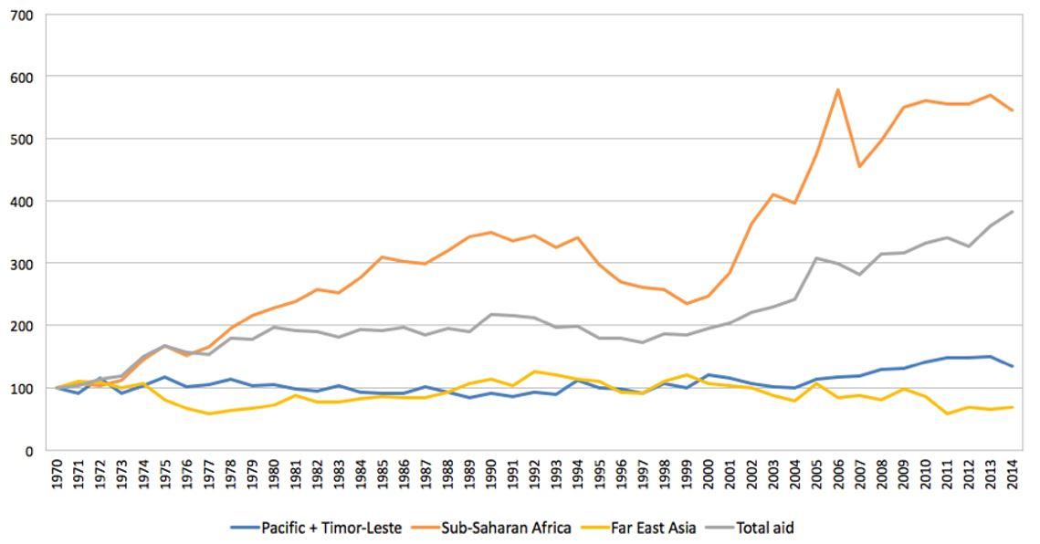 Figure 2: Official Development Assistance (Index, 1970 = 100