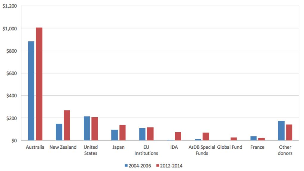 Figure 4: Top 10 Pacific donors