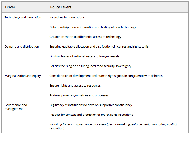 Table 2.Mediating drivers of overfishing and related policy levers