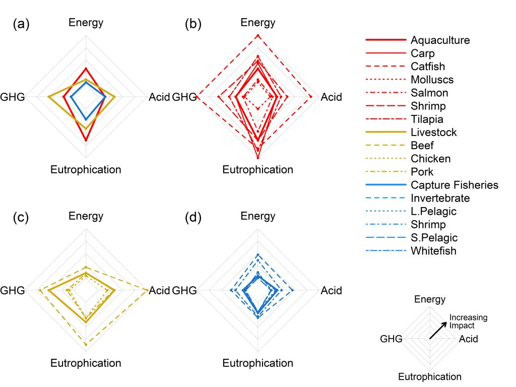 Radar plots comparing environmental impacts (a) between different food production methods, (b) within aquaculture production methods, (c) within livestock production methods, and (d) within capture fisheries across all four impact categories examined (energy demand [MJ], GHG emissions [CO2-eq], eutrophication potential [PO4-eq], and acidification potential [SO2-eq]). Solid lines represent median impacts across broad food production system categories (ie aquaculture, livestock, capture fisheries); dashed lines represent median impacts of product subcategories (eg salmon aquaculture). From Hilborn et al. 2018