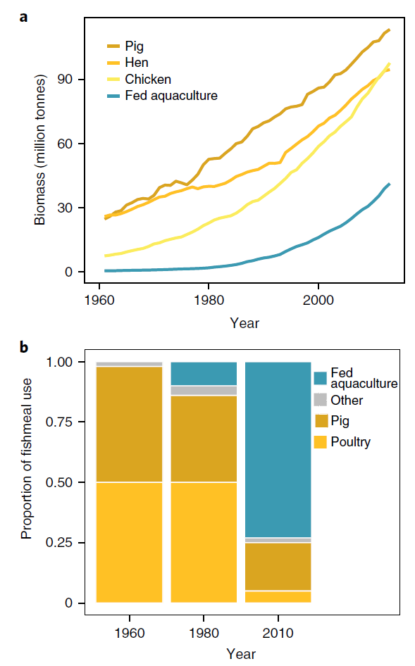 (top) Total mass of food produced from pigs, poultry, and aquaculture species fed using wild-caught fish. (bottom) Dramatic changes over time in the use of fishmeal from wild-caught forage fish, showing how farmed fish are now the largest consumers of this feed source.