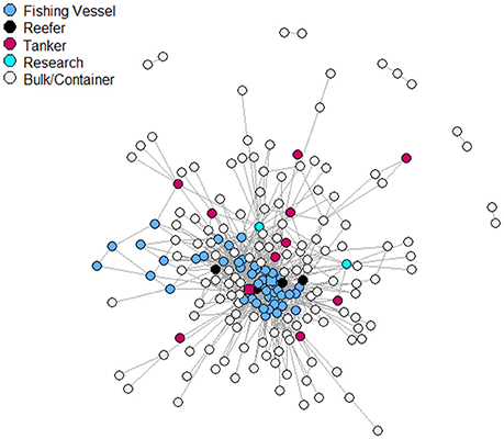 Figure 1 . Network plot of all 181 vessels in the region. Most central node is indicated by a red square, and most central fishing vessel by a blue square.