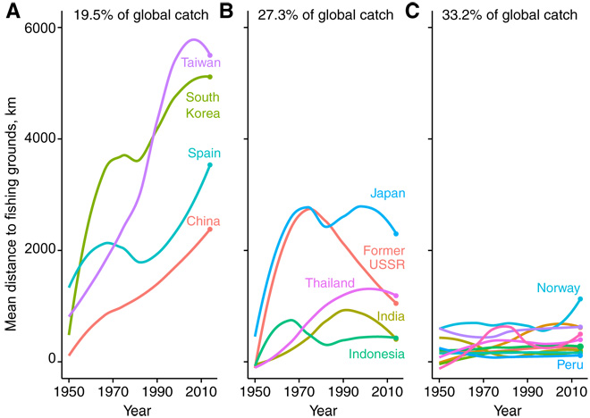 Fig. 1 Trends in the distance traveled to fish from 1950 to 2014.