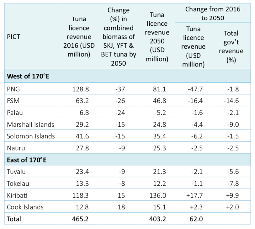 Table 2. Tuna licence fees earned by 10 Pacific Island countries and territories (PICTs) in 2016, and projected changes in licence fees and total government revenue by 2050 due to redistribution of tuna. Projected changes in tuna biomass are averages for skipjack, yellowfin and bigeye tuna (Table 1), weighted by 76%, 20% and 4%, respectively.