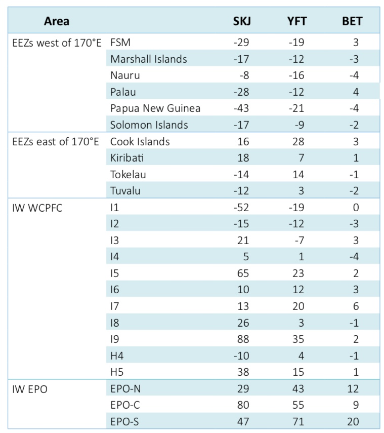 Table 1. Projected changes (%) in biomass of skipjack (SKJ), yellowfin (YFT) and bigeye (BET) tuna by 2050 under a high emissions scenario in the exclusive economic zones (EEZs) of the 10 Pacific Island countries and territories where most purse-seine fishing occurs, and in the high-seas areas shown in Figure 3.