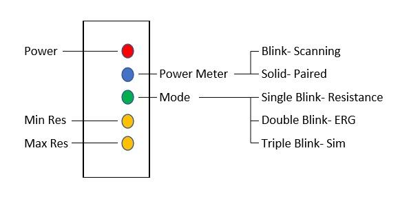 SmartPower guide 2 EMotionRollers LED CODE.jpg