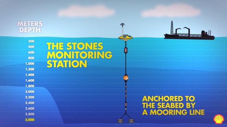 Shell Stones Monitoring Station_less vignette.png