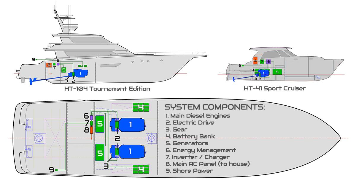 Hybrid Technology — Concorde Marine   Motor City Motor YachtsConcorde Marine