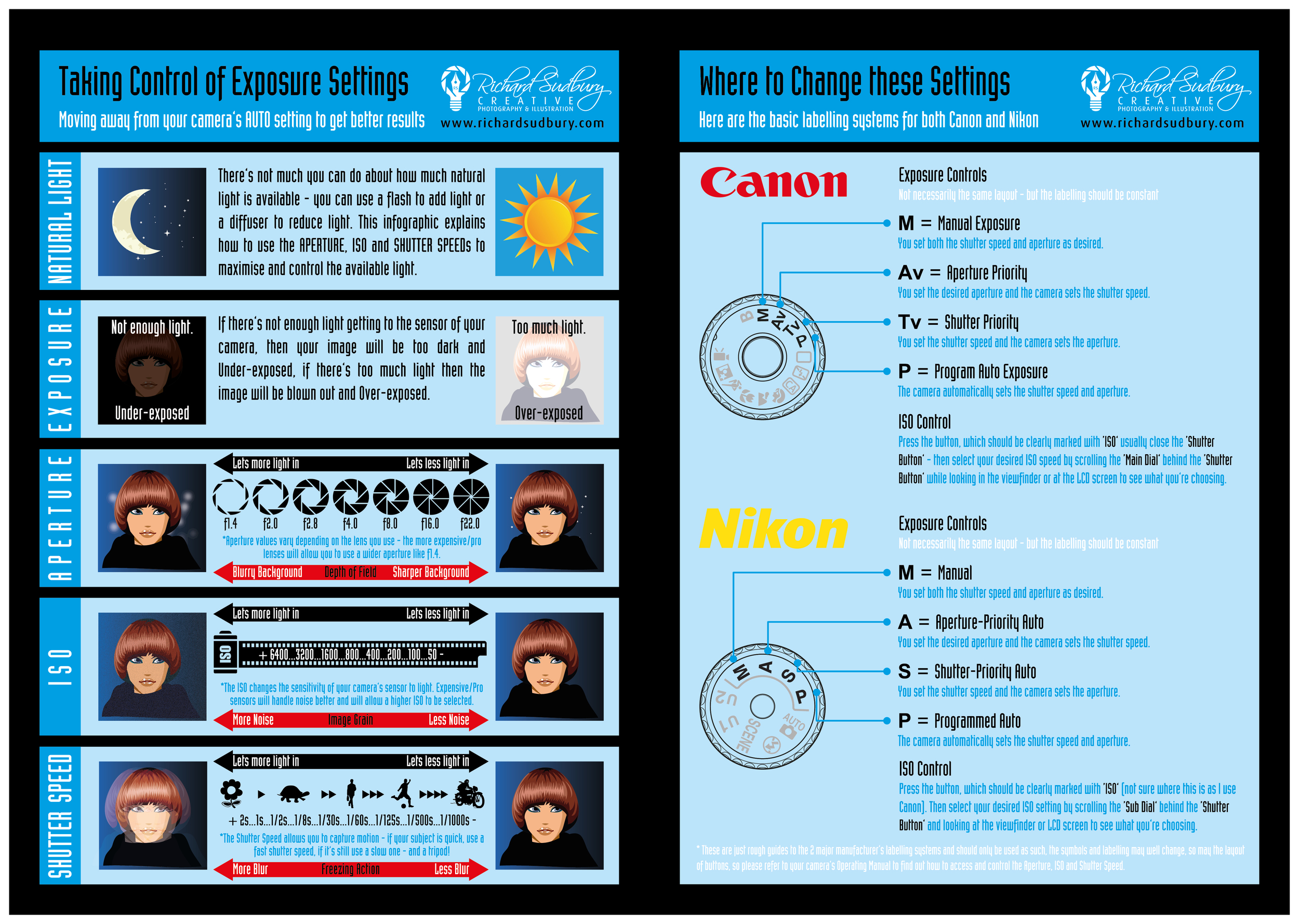 Understanding your camera's manual controls and taking control of exposure  Download the PDF  here