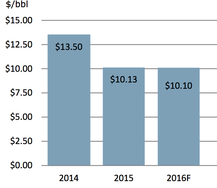 OPERATING COST PROJECTIONS FOR OIL SANDS SAGD FACILITIES (INCL. FUEL EXCL. CAPITAL DEPRECIATION)