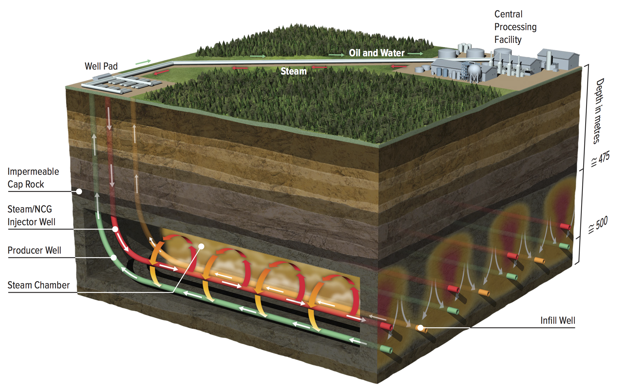 STEAM-ASSISTED GRAVITY DRAINAGE (SAGD) SCHEMATIC