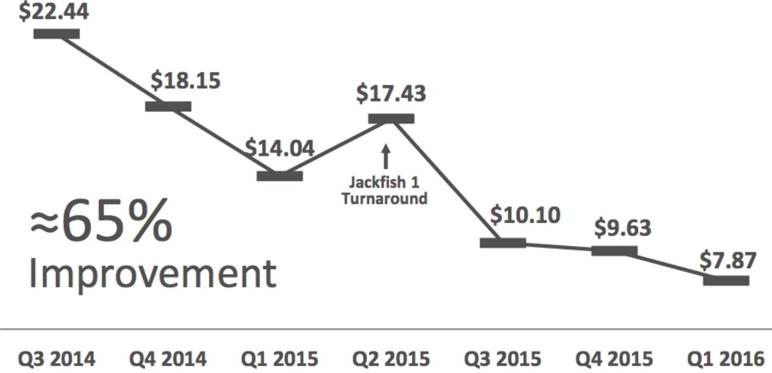 JACKFISH UNIT OPERATING COSTS (USD/BOE)