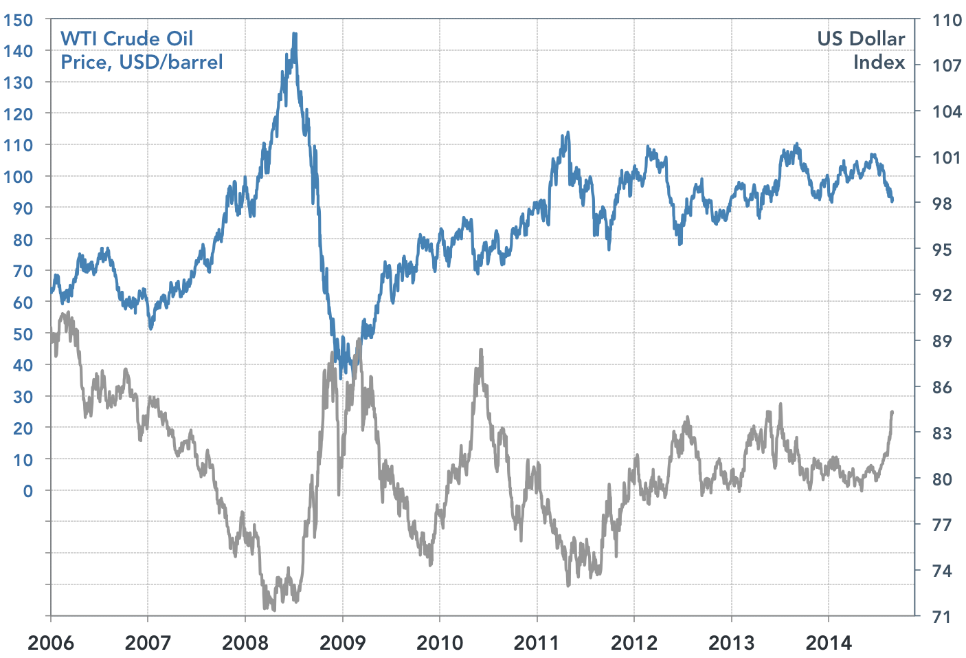 usd-index-vs-oil-prices.jpg