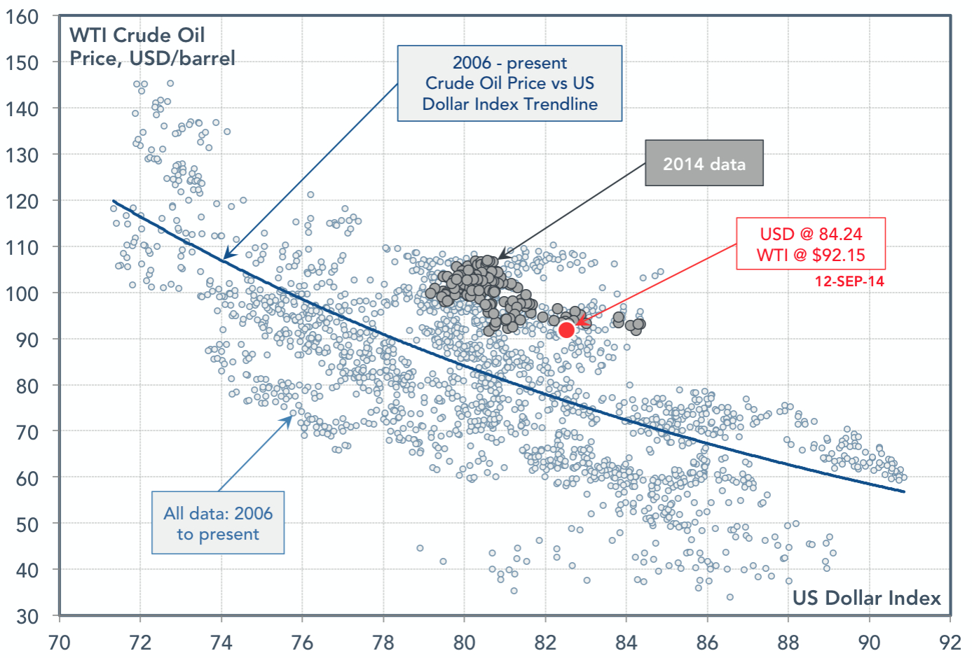 USD-WTI-correlation-plot.jog