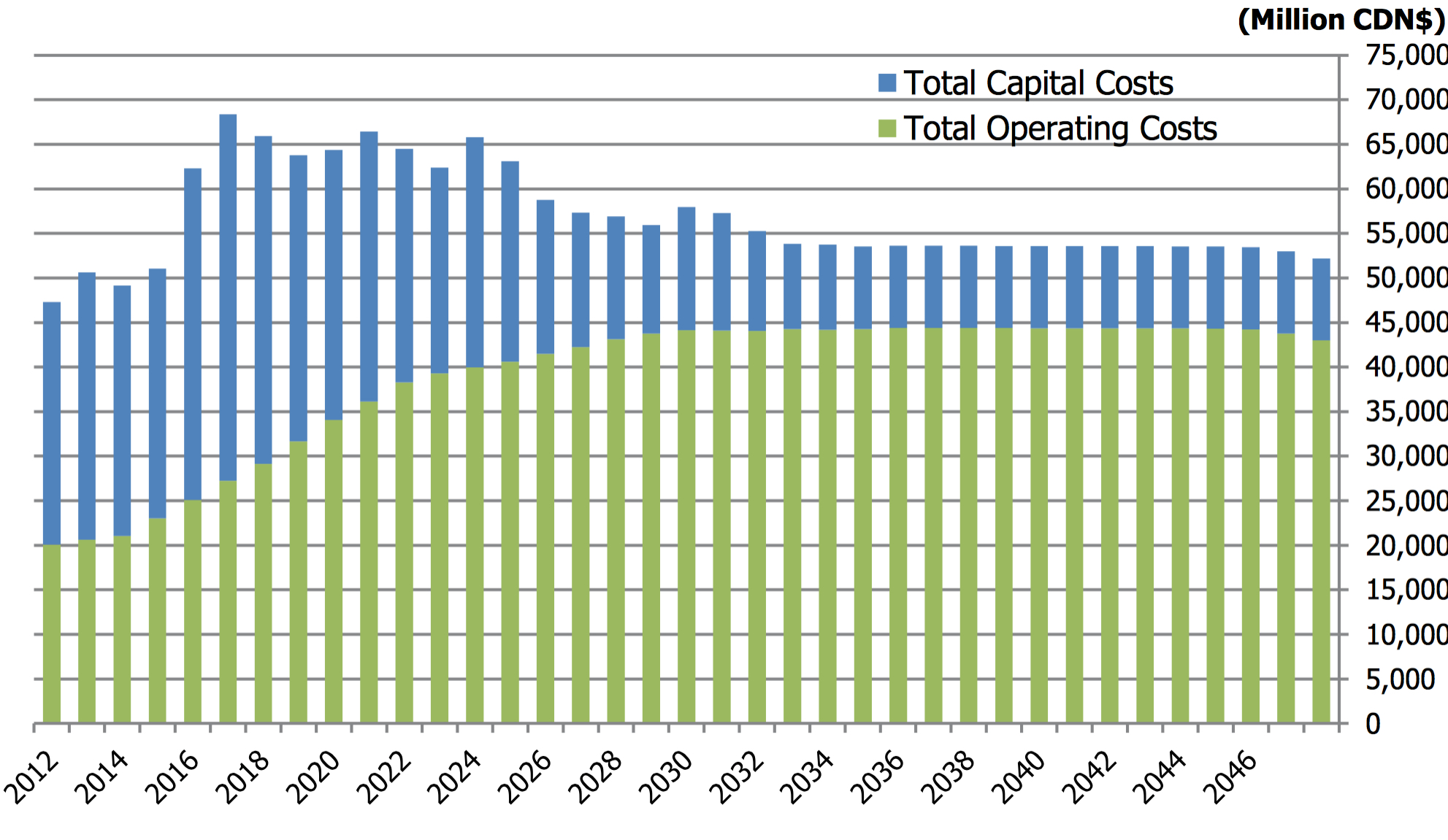 TOTAL EXPENDITURES BY THE OIL SANDS - CAPITAL AND OPERATING EXPENSSES