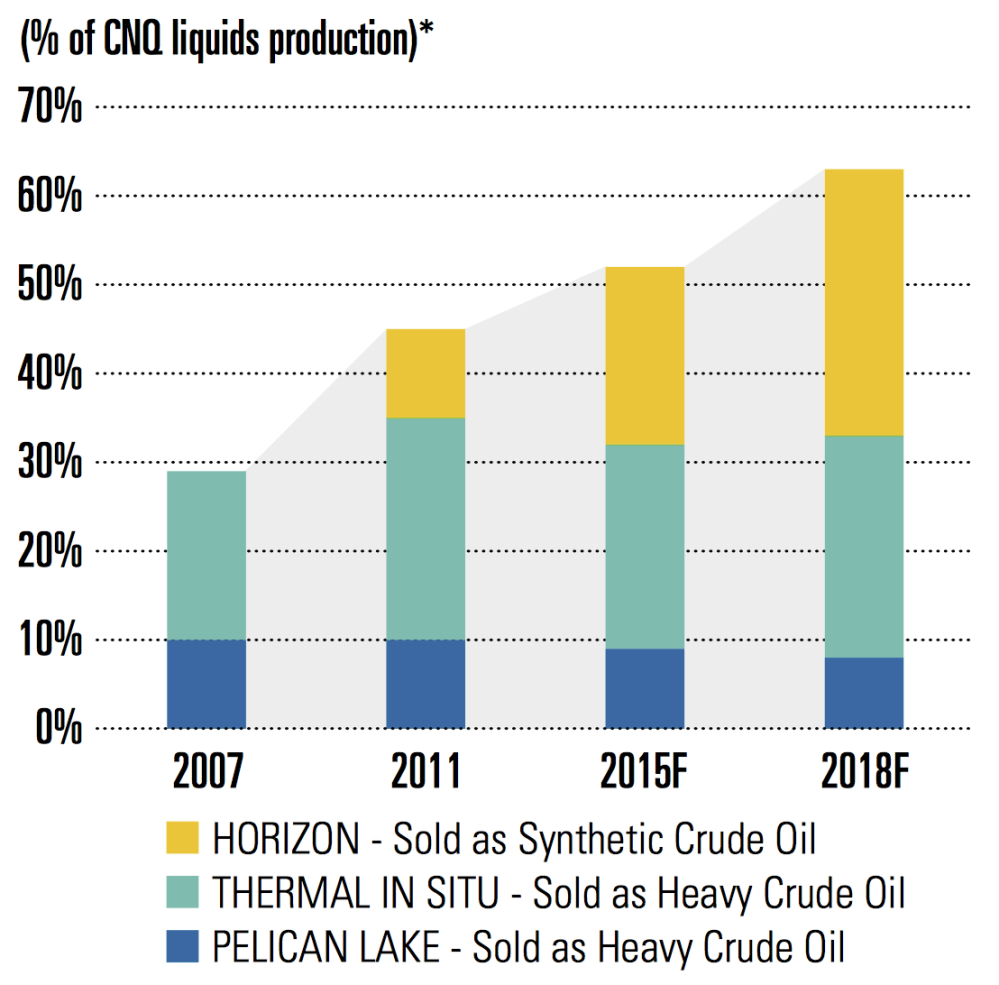 BREAKDOWN OF LIQUIDS PRODUCTION BY FACILITY