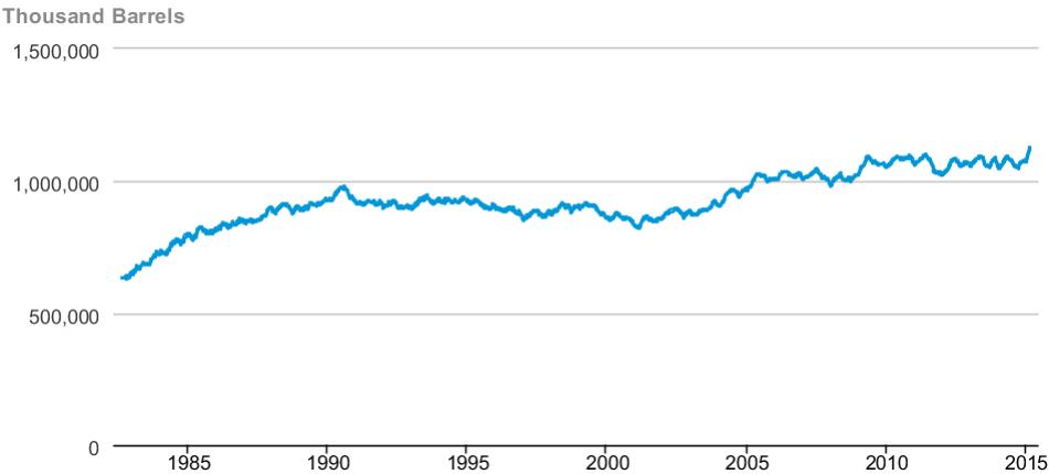US CRUDE OIL STOCKPILES  (SOURCE: US ENERGY INFORMATION AGENCY)