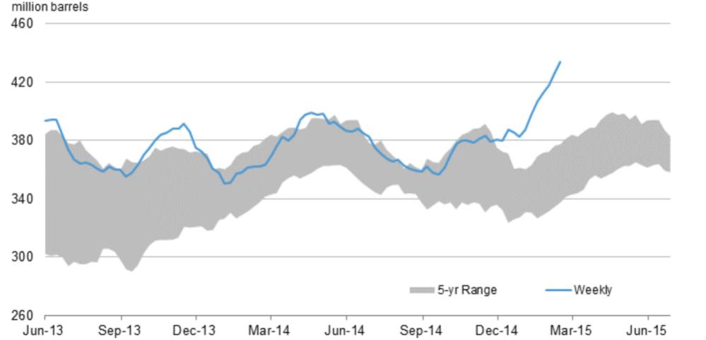 US CRUDE OIL STOCKPILES - WEEKLY AVERAGE VERSUS 5 YEAR RANGE  (SOURCE: US ENERGY INFORMATION AGENCY)