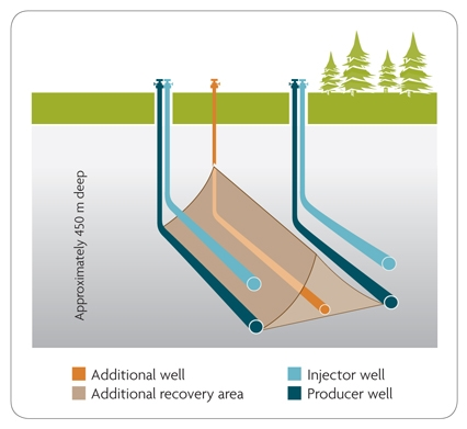 WEDGE WELL™ TECHNOLOGY: A CENOVUS INNOVATION THAT IMPROVES OIL RECOVERY WITH LESS STEAM (PHOTO COURTESY CENOVUS)